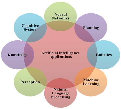 Center for Artificial Intelligence and Deep Learning, CAIDL, SR University